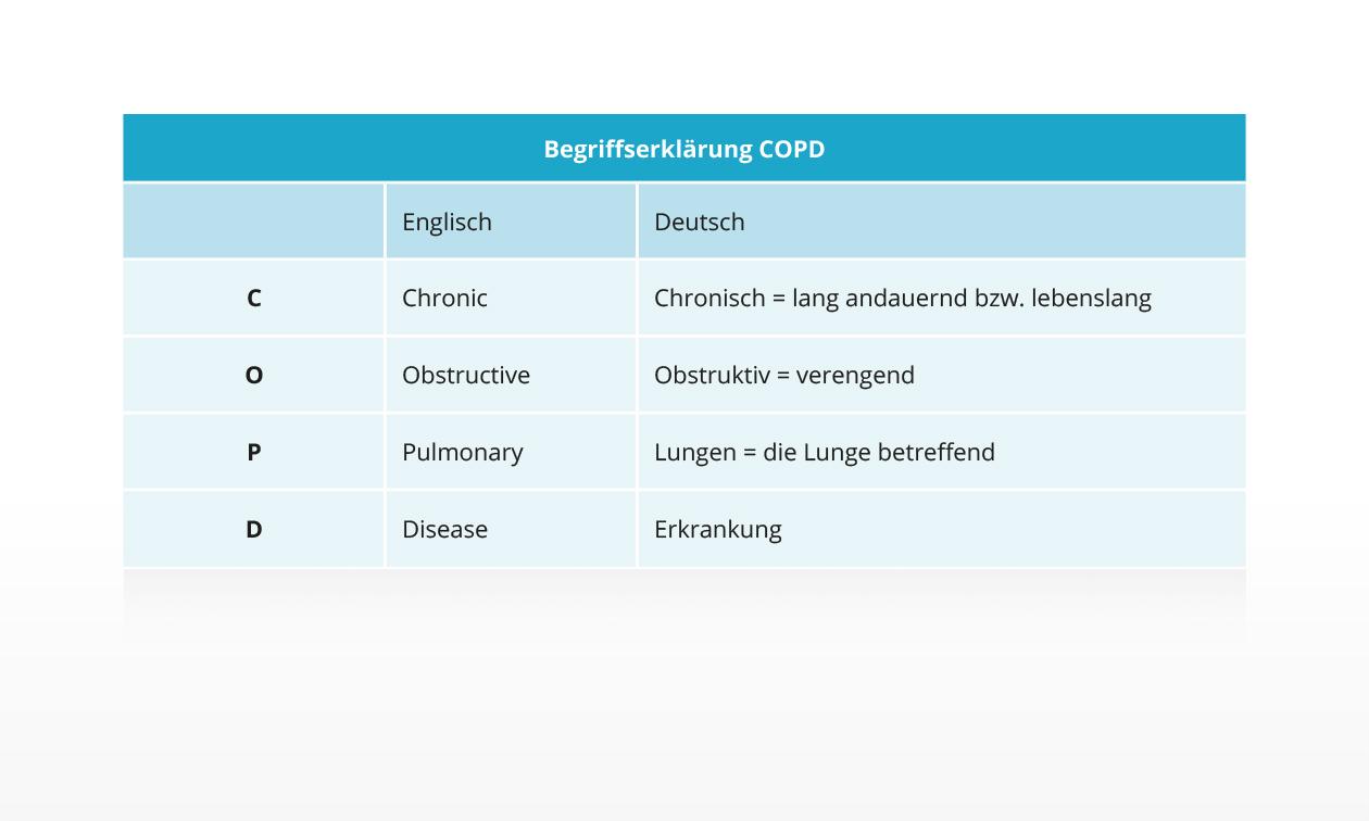 Begriffserklärung COPD