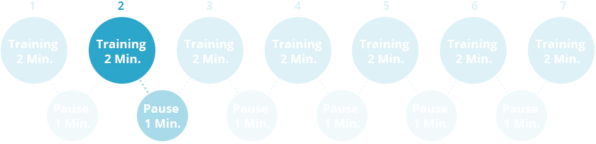 2. Trainingsintervall