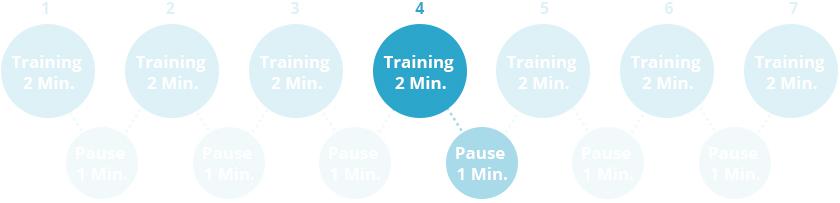 4. Trainingsintervall