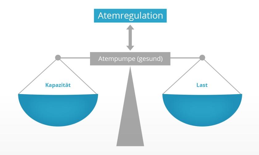 Warum Atemmuskeltraining