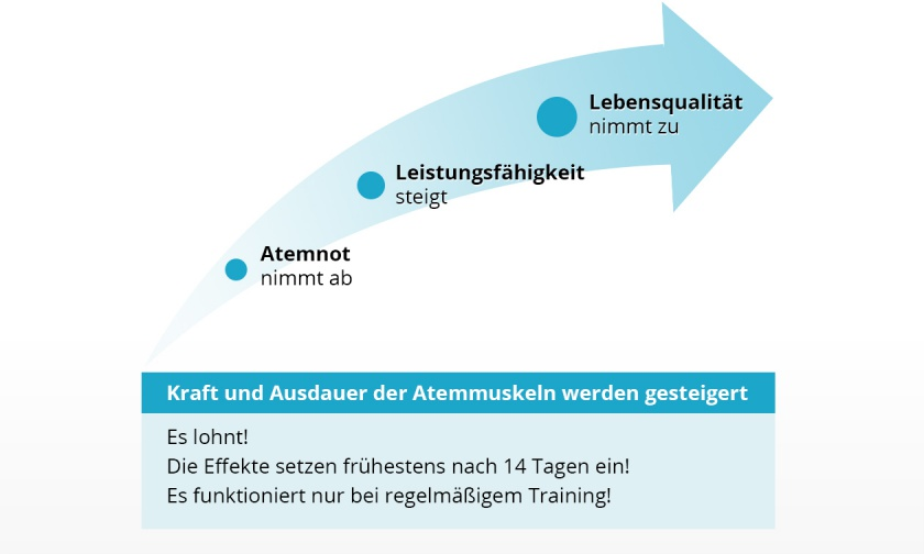 Was bewirkt Atemmuskeltraining?